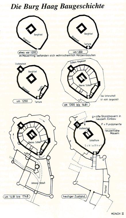 Entwicklung der Haager Burg